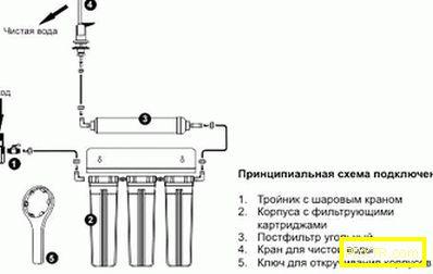 Как да почистите водата у дома: филтри и народни методи.