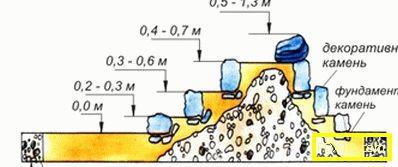 Алпийски хълм със собствените си ръце: подготовка на почвата