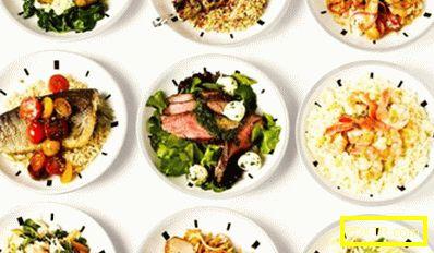 Какви храни не могат да се консумират със загуба на тегло и