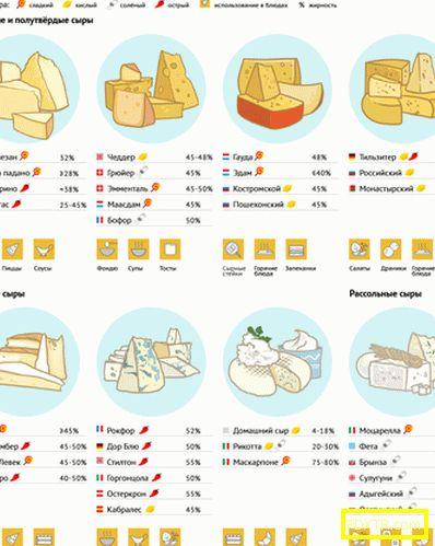 Кое сирене е подходящо за диета?